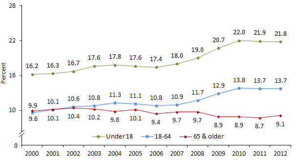Poverty Rate of All Persons by Age: 2000 to 2012