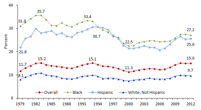 Poverty Rate of All Persons by Race and Ethnicity: 1979 to 2012