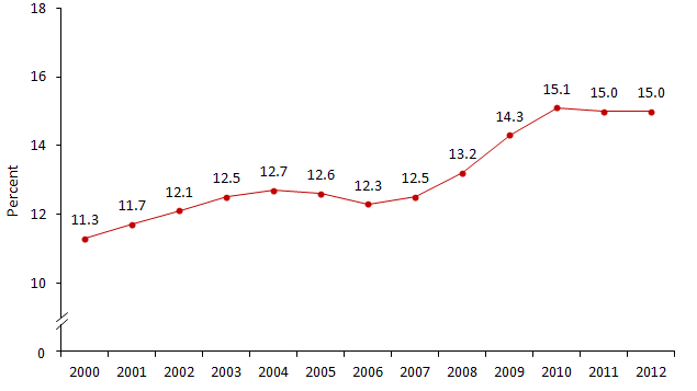 Poverty Rate of All Persons: 2000 to 2012