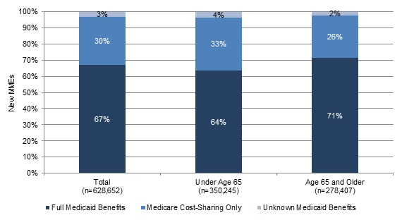 FIGURE 3, Stacked Bar Chart: Total--Full Medicaid Benefits (67%), Medicare Cost-Sharing Only (30%), Unknown Medicaid Benefits (3%); Under Age 65--Full Medicaid Benefits (64%), Medicare Cost-Sharing Only (33%), Unknown Medicaid Benefits (4%); Age 65 and Older--Full Medicaid Benefits (71%), Medicare Cost-Sharing Only (26%), Unknown Medicaid Benefits (2%).
