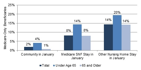 FIGURE 5, Bar Chart: Community in January--Total (2%), Under Age 65 (4%), 65 and Older (1%); Medicare SNF Stay in January--Total (8%), Under Age 65 (14%), 65 and Older (8%); Other Nursing Home Stay in January--Total (14%), Under Age 65 (20%), 65 and Older (14%).