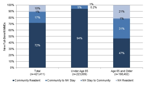 FIGURE 6, Stacked Bar Chart: Total--Community Resident (72%), Community to NH Stay (17%), NH Stay to Community (1%), NH Resident (10%); Under Age 65--Community Resident (94%), Community to NH Stay (5%), NH Stay to Community (0.2%), NH Resident (1%); Age 65 and Older--Community Resident (47%), Community to NH Stay (31%), NH Stay to Community (1%), NH Resident (21%).