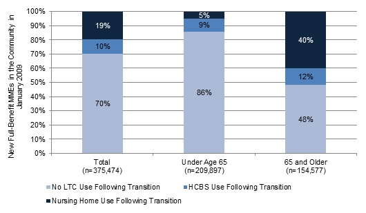 FIGURE 7, Stacked Bar Chart: Total--No LTC Use Following Transition (70%), HCBS Use Following Transition (10%), Nursing Home Use Following Transition (19%); Under Age 65--No LTC Use Following Transition (86%), HCBS Use Following Transition (9%), Nursing Home Use Following Transition (5%); 65 and Older--No LTC Use Following Transition (48%), HCBS Use Following Transition (12%), Nursing Home Use Following Transition (40%).
