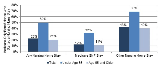 FIGURE 8, Bar Chart: Any Nursing Home Stay--Total (23%), Under Age 65 (50%), Age 65 and Older (21%); Medicare SNF Stay--Total (12%), Under Age 65 (32%), Age 65 and Older (11%); Other Nursing Home Stay--Total (43%), Under Age 65 (69%), Age 65 and Older (40%).