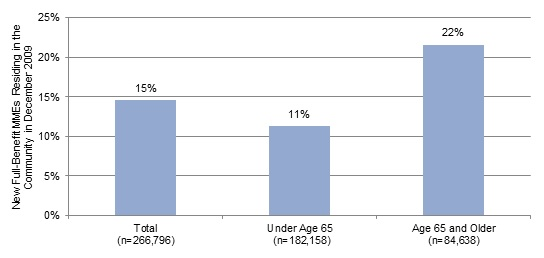 FIGURE 9, Bar Chart: Total (15%), Under Age 65 (11%), Age 65 and Older (22%).
