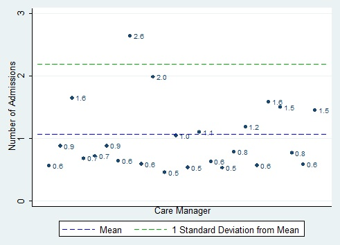 FIGURE IV.1, scatter chart: This figure shows the risk-adjusted mean number of inpatient admissions per member per year measured 1 year before the study among members seen by each care manager. We compare each care manager?s mean number of inpatient admissions to the mean number of inpatient admissions for all care managers (approximately 1.1) and to the number of inpatient admissions that corresponds to 1 standard deviation from the mean (approximately 2.2). Only 1 care manager?s mean number of inpatient admission differed by 1 standard deviation or more from the overall mean, but it was substantially higher than others, at 2.6 inpatient admissions.