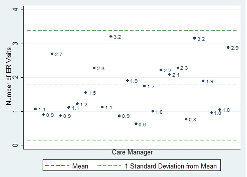 FIGURE IV.3, scatter chart: This figure shows the risk-adjusted mean number of ER visits per member per year measured 1 year before the study among members seen by each care manager. We compare each care manager?s mean number of ER visits to the mean number of ER visits for all care managers (approximately 1.8) and to the number of ER visits that corresponds to 1 standard deviation from the mean (approximately 3.4). No values were equal to or above the value of 1 standard deviation from the mean, although 2 were only slightly lower than the mean--for these 2 care managers, members had an average of 3.2 ER visits.