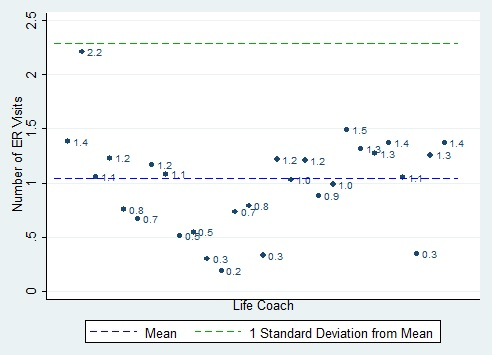 FIGURE IV.3, scatter chart: This figure shows the risk-adjusted mean number of ER visits per member per year, measured 1 year before the study among members seen by each life coach.  We compare each life coach?s mean number of ER visits to the mean number of ER visits for all life coaches (slightly above 1.0) and to the number of ER visits that corresponds to 1 standard deviation from the mean (approximately 2.3). We observed 1 outlier: for 1 life coach, the mean is 2.2 ER visits.