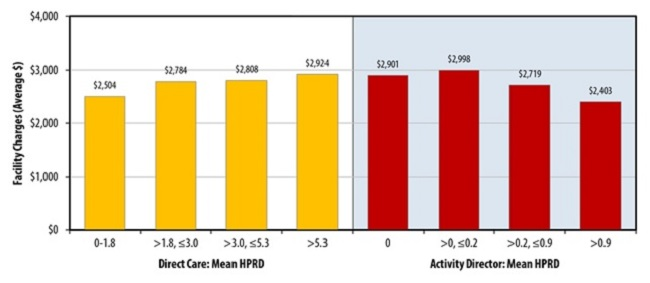 FIGURE 1, Bar Chart: Direct Care: Mean HPRD -- 0-1.8 ($2,504); greater than 1,8, less than/= 3.0 ($2,784); greater than 3.0, less than/= 5.3 ($2,808); greater than 5.3 ($2,924). Activity Director: Mean HPRD -- 0 ($2,901); greater than 0, less than/= 0.2 ($2,998); greater than 0.2, less than/= 0.9 ($2,719); greater than 0.9 ($2,403).