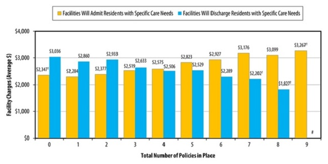 FIGURE 2, Bar Chart: Facilities Will Admit Residents with Special Care Needs--0 ($2,347), 1 ($2,284), 2 ($2,377), 3 ($2,519), 4 ($2,575), 5 ($2,823), 6 ($2,927), 7 ($3,176), 8 ($3,099), 9 ($3,267); Facilities Will Discharge Residents with Special Care Needs--0 ($3,036), 1 ($2,860), 2 ($2,933), 3 ($2,633), 4 ($2,506), 5 ($2,529), 6 ($2,289), 7 ($2,202), 8 ($1,827), 9 (#).
