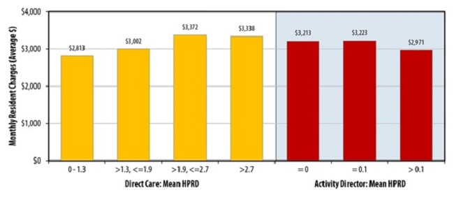 FIGURE 3, Bar Chart: Direct Care: Mean HPRD -- 0-1.3 ($2,813); greater than 1,3, less than/=1.9 ($3,002); greater than 1.9, less than/=2.7 ($3,372); greater than 2.7 ($3,338). Activity Director: Mean HPRD -- =0 ($3,213); =0.1 ($3,223); greater than 0.1 ($2,971).