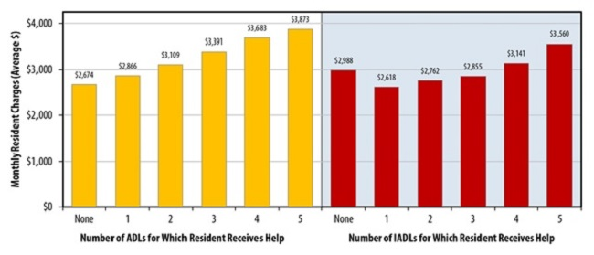 FIGURE 4, Bar Chart: Number of ADLs for Which Residents Receives Help -- None ($2,674); 1 ($2,866); 2 ($3,109); 3 ($3,391); 4 ($3,683); 5 ($3,873).  Number of IADLs for Which Residents Receives Help -- None ($2,988); 1 ($2,618); 2 ($2,762); 3 ($2,855); 4 ($3,141); 5 ($3,560).