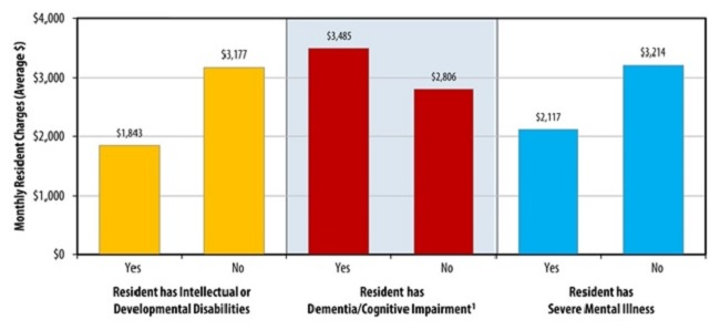 FIGURE 5, Bar Chart: Resident has Intellectual or Developmental Disabilities -- Yes ($1,843); No ($3,177).  Resident has Dementia/Cognitive Impairment (see footnote 1) -- Yes ($3,485); No ($2,806). Resident has Severe Mental Illness -- Yes ($2,117); No ($3,214).