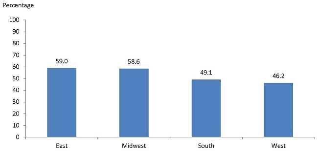 FIGURE V.3, Bar Chart: East (59.0), Midwest (58.6), South (49.1), West (46.2).