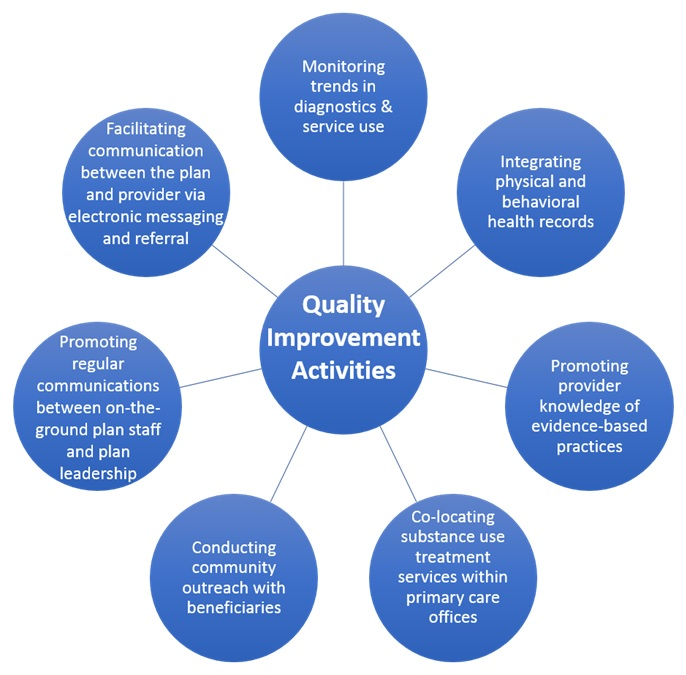 FIGURE 10, Diagram: Map of quality improvement activities used by health plans, Representatives from nationally branded plans and those with greater membership populations report employing large quality improvement teams that include statisticians and leadership to continuously monitor data trends in diagnostics and service use.  Representatives from plans with limited resources or those without fully integrated electronic health records described focusing on enhancing communication channels between beneficiaries and the plan and between case management teams and plan leadership to identify emerging needs of their covered lives.  Almost all plan representatives also spoke about the importance of engaging with their provider population to promote uptake of evidence-based practices relevant to imitation and engagement in SUD treatment.