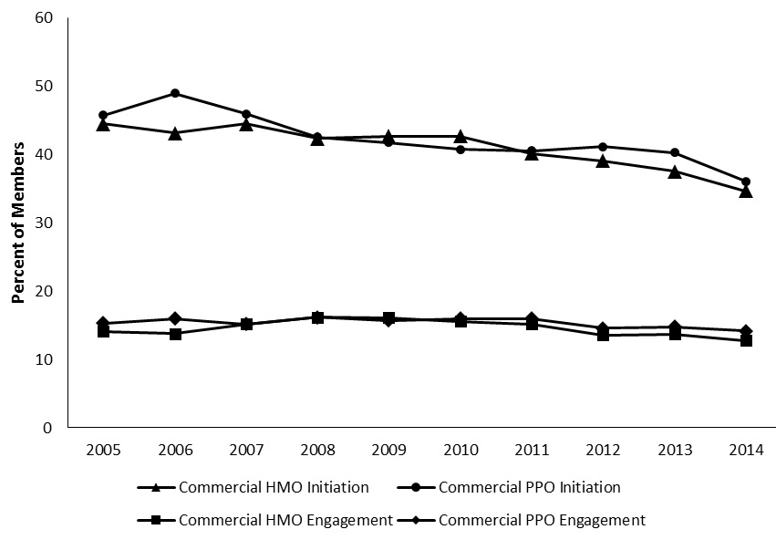 FIGURE 2, Line Graph: Displays the initiation and engagement trends for commercial HMO and PPO plans from 2005 through 2014.  Initiation rates are slightly higher for commercial PPO plans than for commercial HMO plans.  However, rates for both have steadily decreased over the last decade.  In 2005, 45.8% of commercial PPO plan members and 44.5% of commercial HMO plan members needing alcohol or drug services initiated treatment.  In 2014, the percentages of commercial PPO and HMO plan members initiating treatment dropped nearly 10% for both categories to 36.1% and 34.7%, respectively.  Rates of engagement, although much lower than rates of initiation, have remained stable across commercial PPO and HMO plans over the last decade.  The mean rate of engagement for PPO plans is 15.4%, and the mean rate for HMO plans is 14.6%.