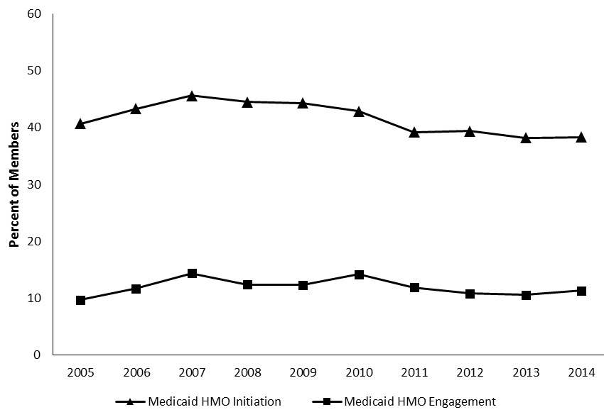 FIGURE 3, Line Graph:  Demonstrates the rates of initiation and engagement for Medicaid HMO plans from 2005 through 2014.  Both initiation and engagement rates were highest in 2007 at 45.6% and 14.4%, respectively.  Since then, rates for both measures have decreased.  The last 3 measured years represent the lowest initiation rates recorded, as well as 3 consecutive years of lower-than-average engagement rates for Medicaid HMO plans.