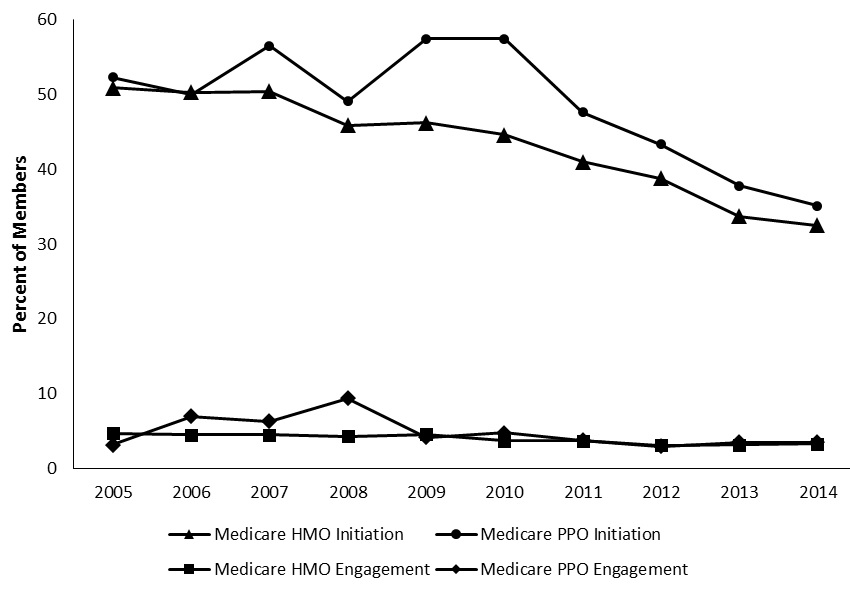 FIGURE 4, Line Graph: The average initiation rates for Medicare plans are higher than rates for plans under either commercial or Medicaid insurance.  Across the last 10 years, Medicare HMO plans have averaged around a 43.4% initiation rate, compared with 41.6% in Medicaid and 41.1% in commercial HMO plans.  The average initiation rate for Medicare PPO plans is even higher (48.6%), compared with the commercial PPO plan average (42.4%).  As with Medicaid, Medicare plans experienced the highest rate of initiation in 2007, with 50.4% in HMO plans and 56.5% in PPO plans.  While HMO plans have seen a steady decrease in initiation rates over time, initiation rates for Medicare PPO dropped in 2008 before spiking in 2009 and 2010; however, Medicare PPO rates have decreased substantially since 2010.  In 2014, only 35.1% of those needing treatment initiated care in Medicare PPO plans and only 32.5% initiated care in Medicare HMO plans.  Rates of engagement also decreased over time.  Between 2006 and 2008, Medicare PPO engagement rates were higher than those associated with Medicare HMO plans.  Since 2009, rates of engagement have remained similar and stable between both plan types.  In 2014, 3.3% of those needing treatment engaged in care with a Medicare HMO plan, and 3.5% engaged in services with a Medicare PPO plan.