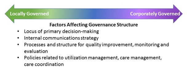 FIGURE 9, Diagram: This double arrow diagram represents the spectrum of governance structures, the extent of health plans' emphasis on local governance represented a spectrum--from having limited local oversight of policy implementation, to equally shared decision-making with the corporate office, to local leadership acting with authority over the majority of health plan operations and corporate executives viewed as consultants for guidance on specific issues.