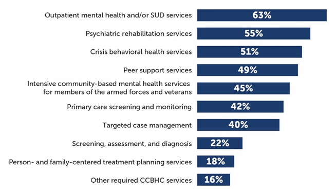FIGURE ES.3, Bar Chart: Outpatient mental health and/or SUD services 63%; Psychiatric rehabilitation services 55%; Crisis behavioral health services 51%; Peer support services 49%; Intensive community-based mental health services for members of the armed forces and veterans 45%; Primary care screening and monitoring 42%; Targeted case management 40%; Screening, assessment, and diagnosis 22%; Person and family-centered treatment planning services 18%; Other required CCBHC services 16%.