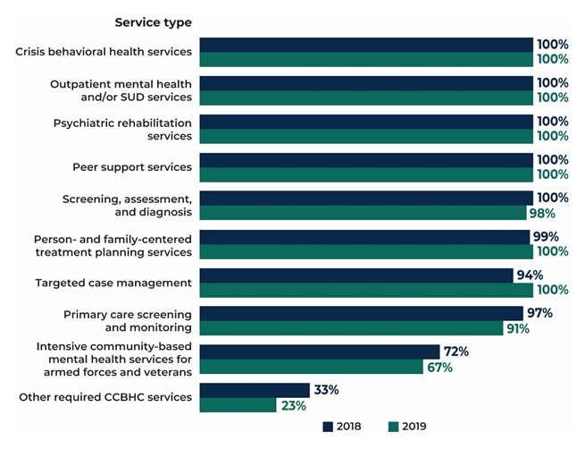 FIGURE ES.4, Bar Chart: Crisis behavioral health services 100% in 2018, 100% in 2019; Oupatient mental health and/or SUD services 100% in 2018, 100% in 2019; Psychiatric rehabilitation services 100% in 2018, 100% in 2019; Peer support services 100% in 2018, 100% in 2019; Screening, assessment, and diagnosis 100% in 2018, 98% in 2019; Person and family-centered treatment planning services 99% in 2018, 100% in 2019; Targeted case management 94% in 2018, 100% in 2019; Primary care screening and monitoring 97% in 2018, 91% in 2019; Intensive community-based mental health services for armed forces and veterans 72% in 2018, 67% in 2019; Other required CCBHC services 33% in 2018, 23% in 2019.
