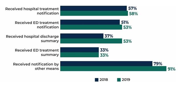 FIGURE III.10, Bar Chart: Received hospital treatment notification 57% in 2018, 58% in 2019; Received ED treatment notification 51% in 2018, 53% in 2019; Received hospital discharge summary 37% in 2018, 53% in 2019; Received ED treatment summary 33% in 2018, 33% in 2019; Received notification by other means 79% in 2018, 91% in 2019.