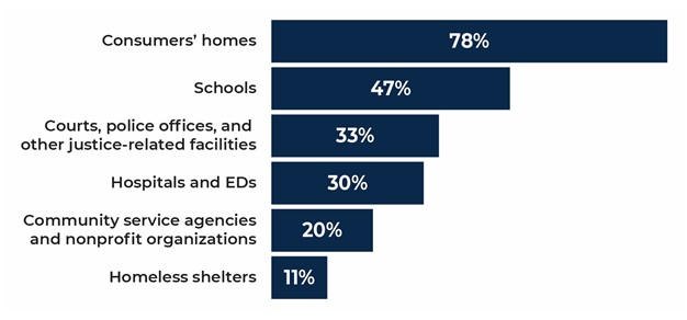 FIGURE III.2, Bar Chart:  Consumers' homes 78%; Schools 47%; Courts, police offices, and other justice-related facilities 33%; Hospitals and EDs 30%; Community service agencies and non-profit organizations 20%; Homeless shelters 11%.