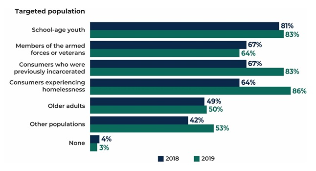 FIGURE III.3, Bar Chart: School-age youth 81% in 2018, 83% in 2019; Members of the armed forces or veterans 67% in 2018, 64% in 2019; Consumers who were previously incarcerated 67% in 2018, 83% in 2019; Consumers experiencing homelessness 64% in 2018, 86% in 2019; Older adults 49% in 2018, 50% in 2019; Other populations 42% in 2018, 53% in 2019; None 4% in 2018, 3% in 2019.