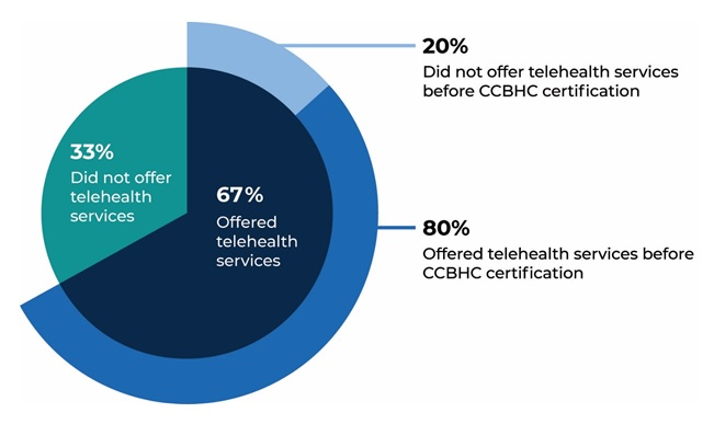 FIGURE III.4, Pie Chart: Shows the proportion of CCBHCs that provided telehealth services as of March 2018 (DY1). Thirty-three percent of CCBHCs did not offer telehealth services and 67% offered telehealth services. Among those that offered telehealth services, 20% did not offer telehealth services before CCBHC certification and 80% offered telehealth services before CCBHC certification.