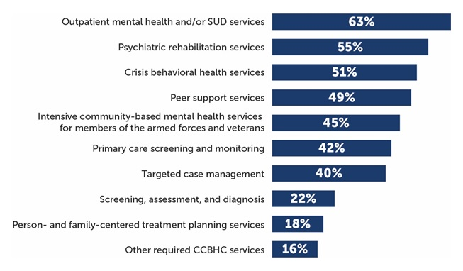 FIGURE III.5, Bar Chart: Outpatient mental health and/or SUD services 63%; Psychiatric rehabilitation services 55%; Crisis behavioral health services 51%; Peer support services 49%; Intensive community-based mental health services for members of the armed forces and veterans 45%; Primary care screening and monitoring 42%; Targeted case management 40%; Screening, assessment, and diagnosis 22%; Person and family-centered treatment planning services 18%; Other required CCBHC services 16%.