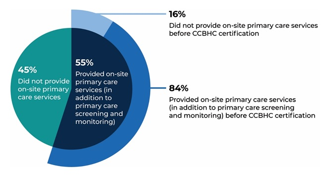 FIGURE III.7, Pie Chart: This graph shows the proportion of CCBHCs that provided on-site primary care in the second demonstration year and before CCBHC certification. Forty-give percent of CCBHCs did not provide on-site primary care services and 55% provided on-site primary care services (in addition to primary care screening and monitoring). Among CCBHCs that provided on-site primary care services, 16% did not provide on-site primary care services before CCBHC certification and 84% provide on-site primary care services before CCBHC certification.