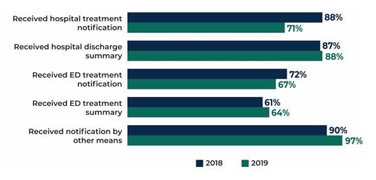 FIGURE III.9, Bar Chart: Received hospital treatment notification 88% in 2018, 71% in 2019; Received hospital discharge summary 87% in 2018, 88% in 2019; Received ED treatment notification 72% in 2018, 67% in 2019; Received ED treatment summary 61% in 2018, 64% in 2019; Received notification by other means 90% in 2018, 97% in 2019.