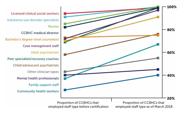 FIGURE B, Range Line Graph. This graph describes the percent of CCBHCs employing select staff before and after certification. The X-axis shows the 2 time periods. The Y-axis shows the percentage of CCBHC's employing the staff before and after certification. Licensed clinical social workers were employed by 94% of CCBHCs before the demonstration 99% after. SUD specialists were employed by 91% of CCBHCs before the demonstration 100% after. Nurses were employed by 85% of CCBHCs before the demonstration 100% after. CCBHC medical director were employed by 82% of CCBHCs before the demonstration 99% after. Bachelor's degree-level counselors were employed by 73% of CCBHCs before the demonstration 75% after. Case management staff were employed by 72% of CCBHCs before the demonstration 97% after. Adult psychiatrists were employed by 70% of CCBHCs before the demonstration 91% after. Peer specialists/recovery coaches were employed by 69% of clinics before the demonstration and 99% after. Child/adolescent psychiatrists were employed by 58% of CCBHCs before the demonstration 76% after. Other clinician types were employed by 43% of CCBHCs before the demonstration 55% after. Mental health professionals were employed by 40% of CCBHCs before the demonstration 45% after. Family support staff were employed by 37% of CCBHCs before the demonstration and 67% after. Community health workers were employed by 27% of CCBHCs before the demonstration and 40% after.