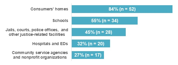 FIGURE D, Bar Chart: Consumers' homes (84%, n=52), Schools (55%, n=34), Jails, courts, police offices, and other justice-related facilities (45%, n=28), Hospitals and EDs (32%, n=20), Community service agencies and nonprofit organizations (27%, n=17).