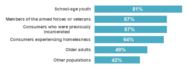 FIGURE E, Bar Chart: School-age youth (81%), Members of teh armed forces or veterans (67%), Consumers who were previously incarcerated (67%), Consumers experiencing homelessness (64%), Older adults (49%), Other populations (42%).
