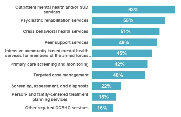 FIGURE G, Bar Chart: Outpatient MH/SUD services (63%); Psychiatric rehabilitation services (55%); Crisis behavioral health services (51%); Peer support services (49%); Intensive community-based mental health services for members of the armed forces (45%); Primary care screening and monitoring (42%); Targeted case management (40%); Screening, assessment, and diagnosis (22%); Person/family-centered treatment planning services (18%); Other required CCBHC services (16%).
