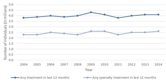 FIGURE ES.1, Line Chart: There are two series displayed. A dark blue line shows the number of individuals receiving any treatment for substance use disorders has remained relatively constant between 2004 and 2014 at about 4 million individuals. A light blue line indicates the number of Individuals receiving specialty treatment has also remained relatively constant between 2004 and 2014, varying slightly between 2.2 and 2.6 million individuals in a given year.