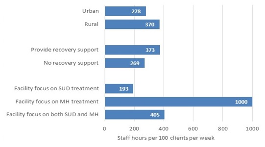 FIGURE ES.2, Bar Chart: Each bar represents the number of hours of care provided by non-administrative staff per 100 outpatient clients per week for a subgroup of facilities. There are three sets of bars. The first set shows the distinction between urban and rural facilities, with urban facilities administering 278 hours of care per 100 outpatient clients per week, and rural facilities administering 370 hours of care per 100 outpatient clients per week. The second set shows the distinction between facilities that provide recovery support services and those that do not, with facilities providing recovery support services administering 373 hours of care per 100 outpatient clients per week, and facilities that do not provide recovery support services administering 269 hours of care per 100 outpatient clients per week. The final set shows the distinction between facilities that focus on substance use disorder treatment, mental health treatment, or both. Facilities that focus on substance use disorder treatment administer 193 hours of care per 100 outpatient clients per week, facilities that focus on mental health treatment administer 1,000 hours of care per 100 outpatient clients per week, and facilities that focus on both administer 405 hours of care per 100 outpatient clients per week.