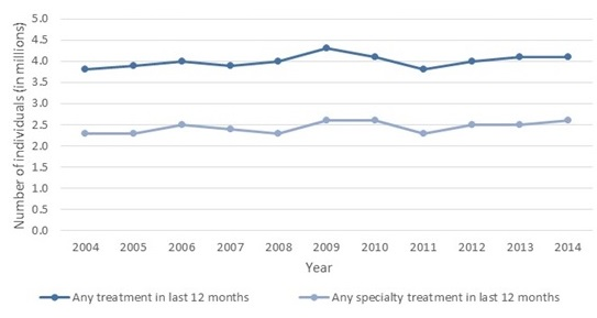 FIGURE II.1, Line Chart: There are two series displayed. A dark blue line shows the number of individuals receiving any treatment for substance use disorders has remained relatively constant between 2004 and 2014 at about 4 million individuals. A light blue line indicates the number of Individuals receiving specialty treatment has also remained relatively constant between 2004 and 2014, varying slightly between 2.2 and 2.6 million individuals in a given year.
