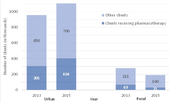 FIGURE II.2, Bar Chart: Each bar shows the number of clients (in thousand) who received treatment in specialty substance use disorder treatment facilities. The first bar displays that in 2013 facilities in urban areas served 305 thousand clients receiving pharmacotherapy and 650 thousand clients receiving other services. The second bar displays that in 2015 facilities in urban areas served 404 thousand clients receiving pharmacotherapy and 700 thousand clients receiving other services. The third bar displays that in 2013 facilities in rural areas served 69 thousand clients receiving pharmacotherapy and 211 thousand clients receiving other services. The fourth bar displays that in 2015 facilities in rural areas served 31 thousand clients receiving pharmacotherapy and 160 thousand clients receiving other services.