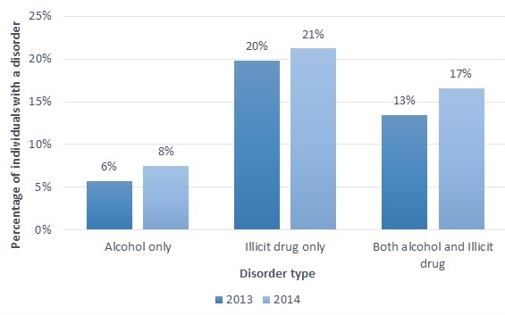 FIGURE II.4, Bar Chart: The chart demonstrates the percentage of individuals with substance abuse or dependence disorders who received specialty SUD treatment. There are 3 groups of blue bars and each group represents a disorder type. The darker bar in each group represents the year 2013. The lighter bar in each group represents the year 2014. 6% of individuals with abuse or dependence on alcohol received treatment in 2013 and 8% received treatment in 2014. 20% of individuals with abuse or dependence on illicit drugs only received treatment in 2013 and 21% received treatment in 2014. 13% of individuals with abuse or dependence on both illicit drugs and alcohol received treatment in 2013 and 17% received treatment in 2014.