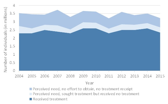 FIGURE II.5, Wave Chart: The chart demonstrates the number of individuals who received specialty SUD treatment or felt that they needed it between 2004 and 2014. There are 3 waves, each a varying shade of blue. The darkest blue wave represents individuals who received treatment. The number of individuals receiving treatment stayed constant between 2004 and 2014 at about 2.5 million individuals. The wave that is medium blue is relatively constant from 2004 to 2014 at about 300,000 individuals who perceived a need for treatment and sought treatment, but did not receive treatment. The top wave that is light blue is relatively constant from 2004 to 2014 at about 700,000 individuals who perceived a need for treatment, but made no effort to obtain and did not receive treatment.