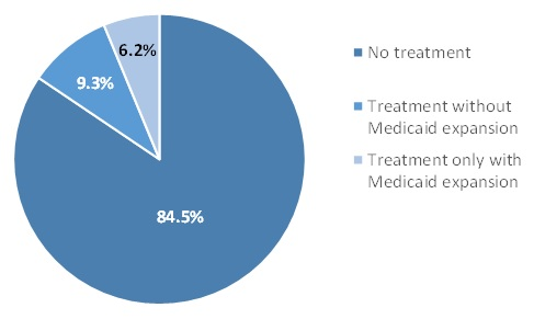 FIGURE II.6, Pie Chart: The chart demonstrates the estimated rate of treatment receipt among the Medicaid expansion population with an SUD in the year 2014. 84.5% of the population received no treatment, represented by the darkest blue sector of the pie chart. 9.3% of the population, represented by the sector of the pie chart that is medium blue, received treatment and would have been expected to receive treatment if they were uninsured. 6.2% of the population, represented by the sector of the pie chart that is light blue, received treatment and would not have been expected to receive treatment if they were uninsured.