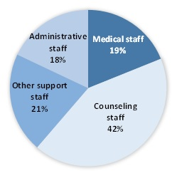 FIGURE III.1, Pie Chart: The chart demonstrates distribution of paid full-time equivalent staff by staff type within the SUD treatment workforce. There are four sectors of the pie chart. 42% are classified as counseling staff. 19% are classified as medical staff. 18% are classified as administrative staff. 21% are classified as other support staff.
