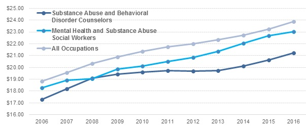 FIGURE II.10, Line Chart: It displays the trends in wages for 2 substance use disorder treatment occupations and all occupations between 2006 and 20016. There are three trendlines. One highest line is light blue and never intersects with the other lines. It represents the average hourly wage across all occupations. It starts at $18.84 in 2006 and rises to $23.86 in 2016. The second trendline is in medium blue. It represents mean hourly wages for mental health and substance abuse social workers. It starts at $18.26 in 2006 and rises to $23.02 in 2016. The last trendline is in dark blue. It represents mean hourly wages for substance abuse and behavioral disorder counselors. It starts at $17.28 in 2006 and rises to $21.23 in 2016. In 2008, two trendlines appear to intersect when mental health and substance abuse social workers have a mean hourly wage of $19.05 and substance abuse and behavioral disorder counselors have a mean hourly wage of $19.07. Except at this point the trendline for mental health and substance abuse social workers is always higher than that for substance abuse and behavioral disorder counselors.