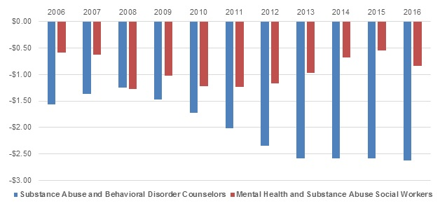 FIGURE III.11, Bar Chart: The bars descend from $0 at the top of the chart to indicate negative dollar amounts. There is a red and a blue bar for each year from 2006 through 2016. The blue bars represent the difference between the mean wage for all occupations and that for substance abuse and behavioral disorder counselors. The red bars represent the difference between the mean wage for all occupations and that for mental health and substance abuse social workers. In 2006, substance abuse and behavioral disorder counselors earned on average $1.56 less per hour than the average for all occupations and mental health and substance abuse social workers earned $0.58 less per hour than the average for all occupations. In 2016, substance abuse and behavioral disorder counselors earned $2.63 less per hour than the average for all occupations and mental health and substance abuse social workers earned $0.84 less per hour than the average for all occupations.