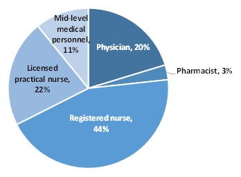 FIGURE III.2, Pie Chart: The chart demonstrates the distribution of full-time equivalent medical staff within the substance use disorder treatment workforce by training. There are five sections of the pie chart. 44% of the medical staff are registered nurses. 22% are licensed practical nurses. 20% are physicians. 11% are midlevel providers. 3% are pharmacists.