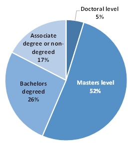 FIGURE III.3, Pie chart. The chart demonstrates distribution of full-time equivalent counseling staff within the SUD treatment workforce by education level. There are 4 sections of the pie chart. 5% of the counseling staff hold doctoral-level degrees. 52% hold master's-level degrees. 26% hold bachelor's degrees. 17% hold associate's degrees or no degrees.
