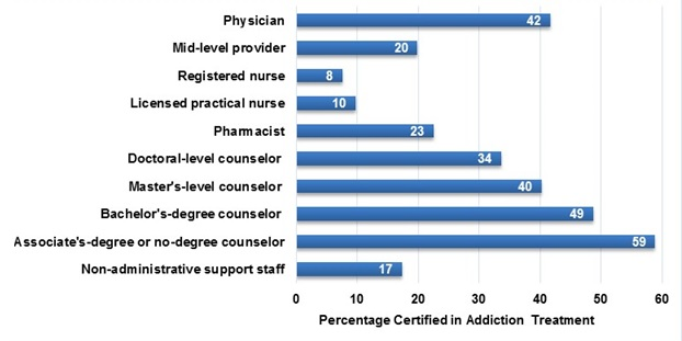 FIGURE III.4, Bar Chart: The chart displays the percentage of specialty SUD treatment staff certified in addiction treatment, by type of staff. Addiction treatment certification is held by 42% of physicians, 20% of mid-level providers, 8% of registered nurses, 10% of licensed practical nurses, 23% of pharmacists, 34% of doctoral-level counselors, 40% of master's-level counselors, 49% of bachelor's-degree counselors, 59% of associate's-degree or no-degree counselors and 17% of non-administrative support staff.
