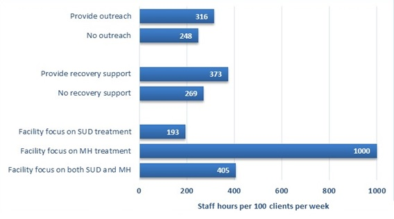 FIGURE III.5, Bar Chart: Each bar represents the number of hours of care provided by non-administrative staff per 100 outpatient clients per week for a subgroup of facilities in 2016. There are three sets of bars. The first set shows the distinction between facilities providing or not providing outreach with facilities providing outreach providing 316 hours of care per 100 outpatient clients per week, and facilities not providing outreach providing 248. The second set shows the distinction between facilities that provide recovery support services and those that do not, with facilities providing recovery support services administering 373 hours of care per 100 outpatient clients per week, and facilities that do not provide recovery support services administering 269. The final set shows the distinction between facilities that focus on substance use disorder treatment, mental health treatment, or both. Facilities that focus on substance use disorder treatment administer 193 hours of care per 100 outpatient clients per week, facilities that focus on mental health treatment administer 1,000, and facilities that focus on both administer 405.